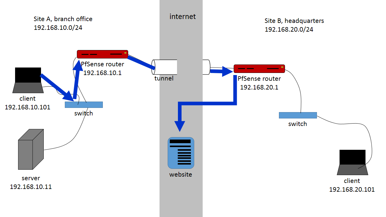 Routing internet traffic through a site to site ipsec tunnel in ipsec s2s vork 00 pooptronica Gallery