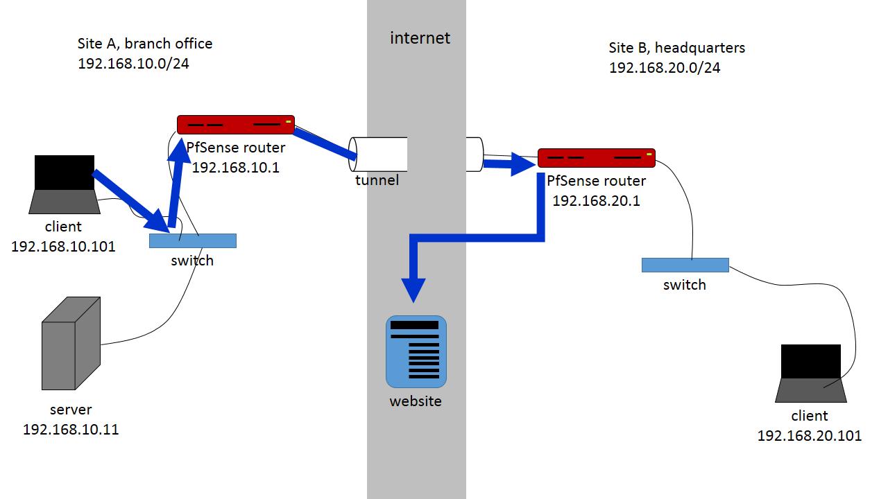 Route internet traffic through vpn tunnel