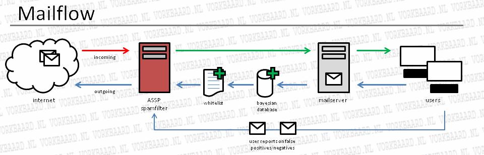 assp_mailflow